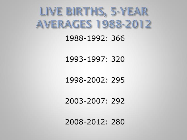 LIVE BIRTHS, 5-YEAR AVERAGES 1988-2012