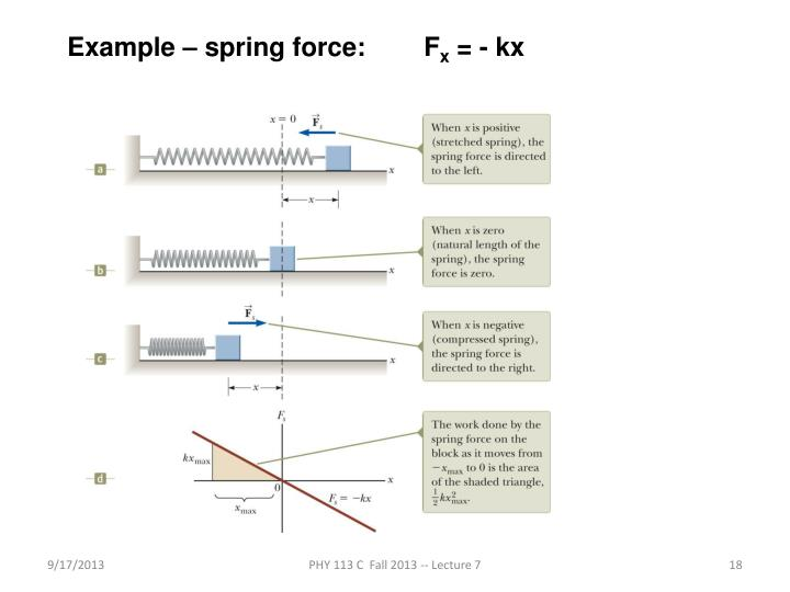 Example – spring force: