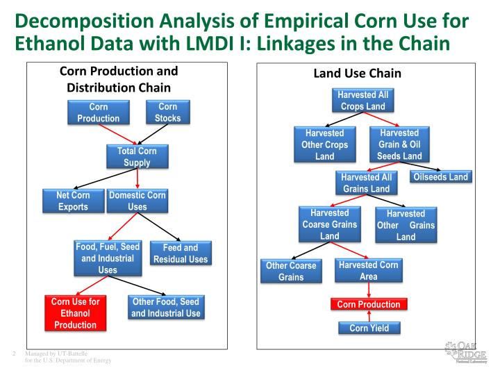 Decomposition Analysis of Empirical Corn Use for Ethanol Data with LMDI I: Linkages in the Chain