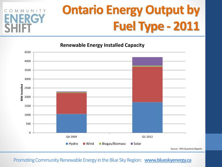 Ontario Energy Output by Fuel Type - 2011