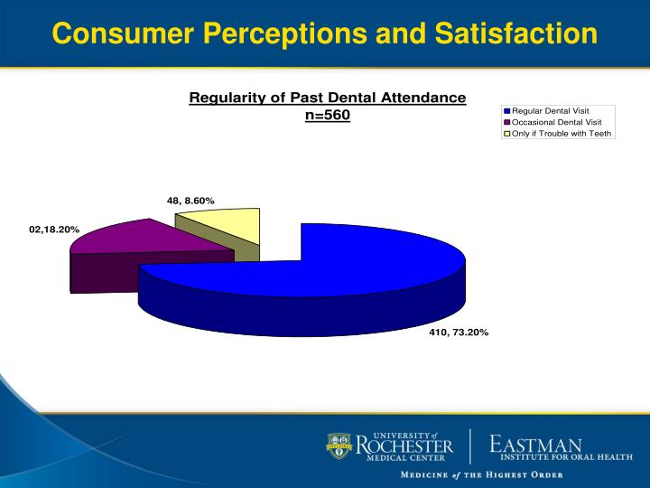 Consumer Perceptions and Satisfaction
