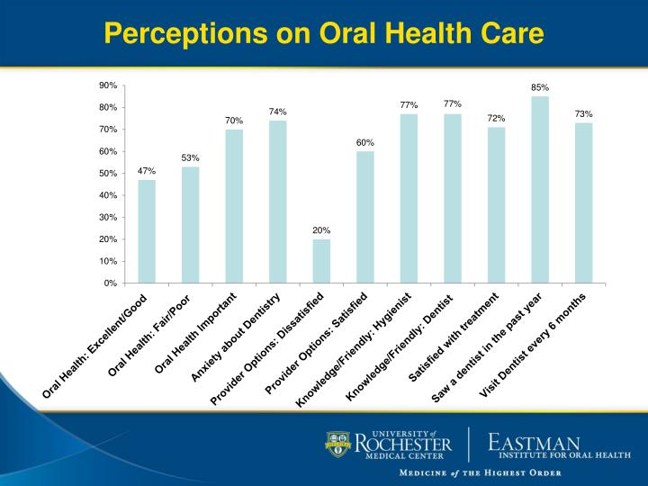 Perceptions on Oral Health Care