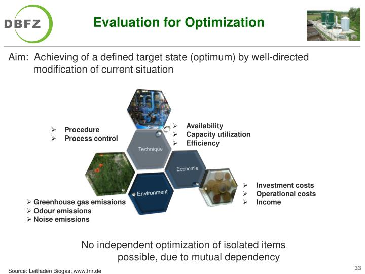 Evaluation for Optimization