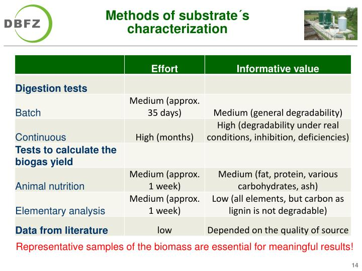 Methods of substrate´s characterization