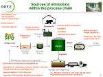 sources of emissions within the process chain