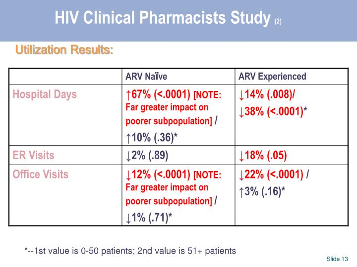 hiv aids summary of research study Use the aidsinfo clinical trial search to produce a list of hiv/aids clinical trials in the area of research that interests you click on the title of any trial in the list to see the.
