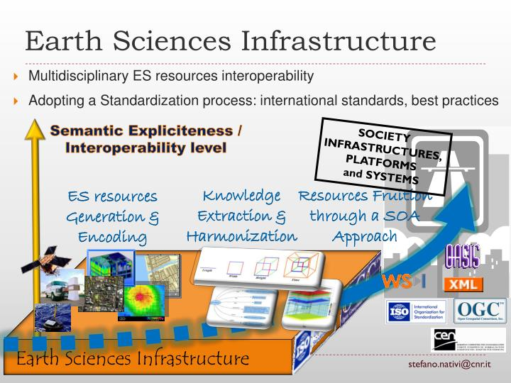 Multidisciplinary ES resources interoperability