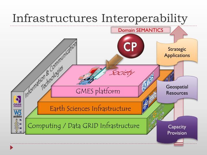 Infrastructures