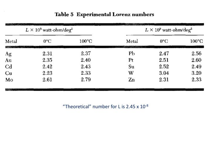 """Theoretical"" number for L is 2.45 x 10"