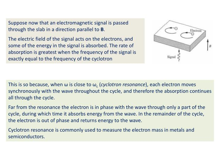 Suppose now that an electromagnetic signal is passed through the slab in a direction parallel to