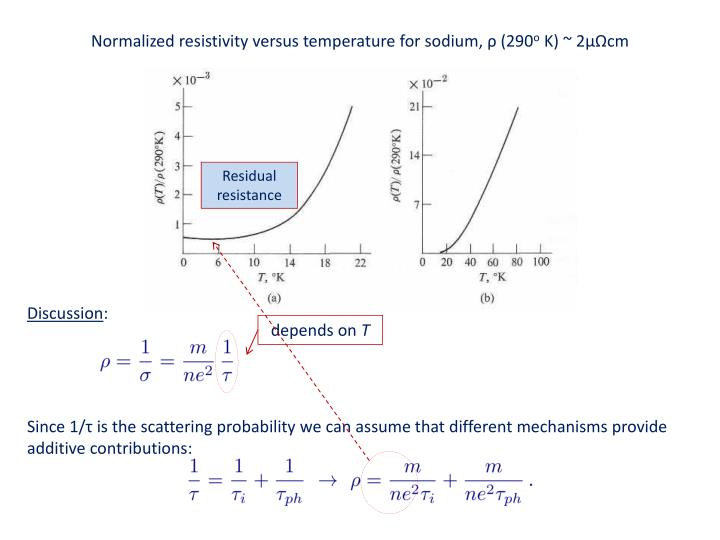 Normalized resistivity versus temperature for sodium,