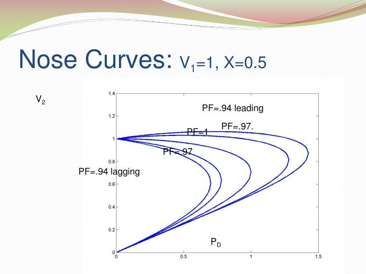 Nose Curves: