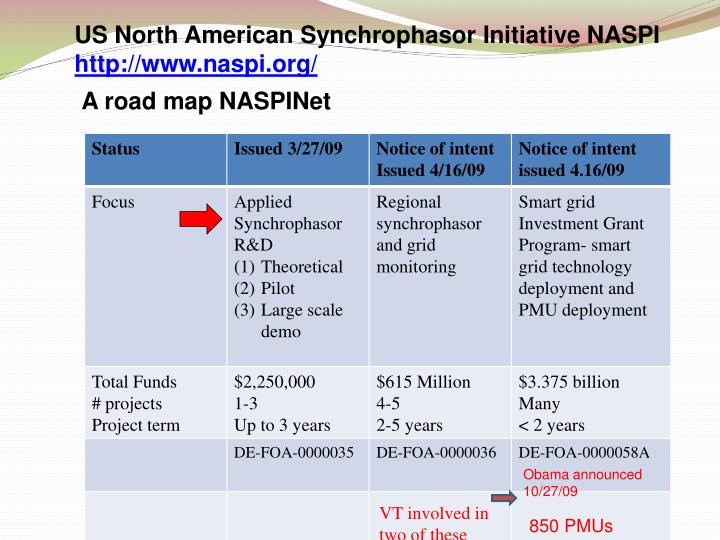 US North American Synchrophasor Initiative NASPI