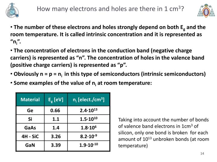 How many electrons and holes are there in 1 cm