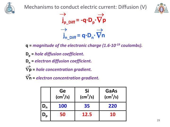 Mechanisms to conduct electric current: Diffusion (V)