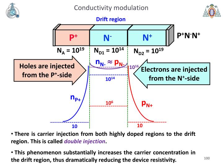 Conductivity modulation