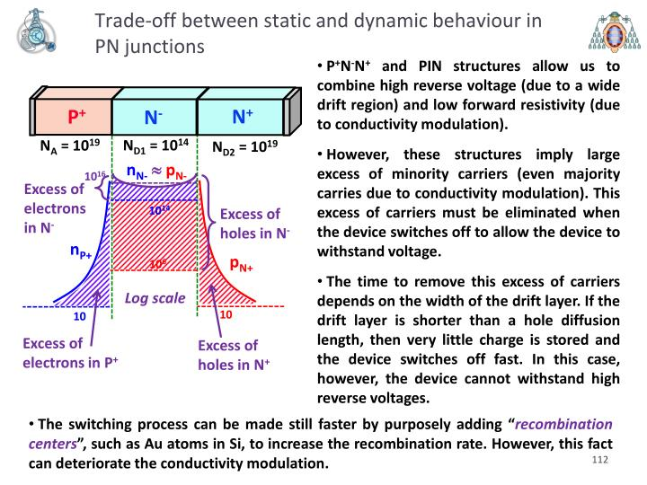 Trade-off between static and dynamic