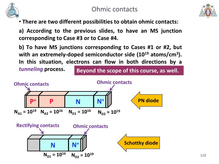 Ohmic contacts