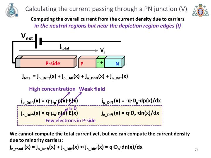 Calculating the current passing through a PN junction (V)