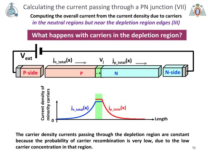 Calculating the current passing through a PN junction (VII)