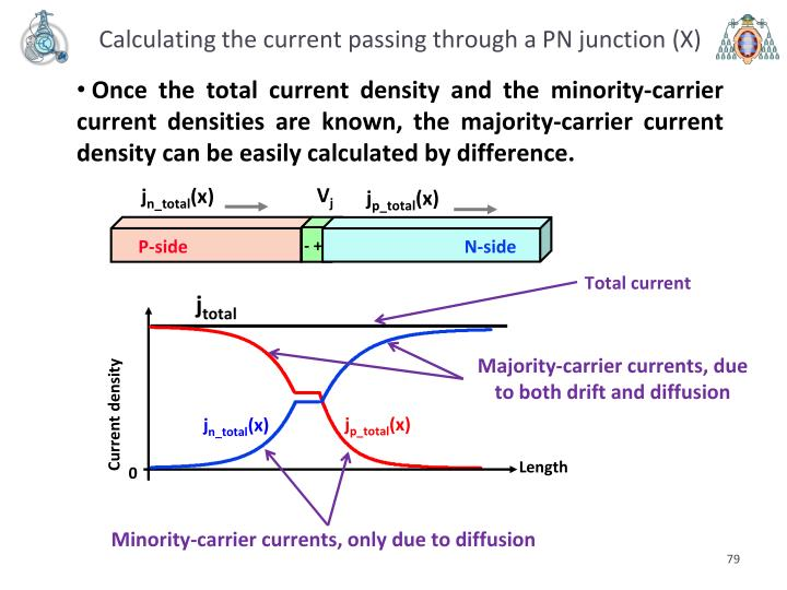 Calculating the current passing through a PN junction (X)