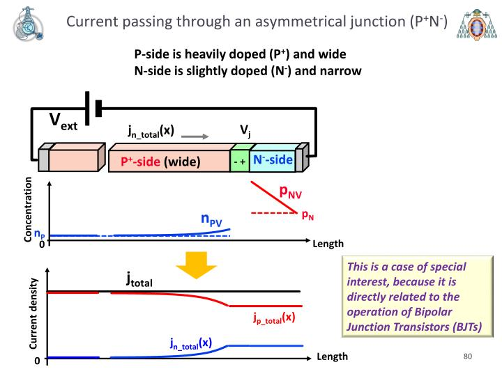 Current passing through an asymmetrical junction (P