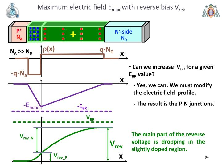 Maximum electric field