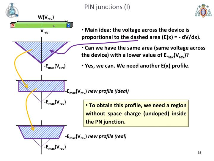 PIN junctions (I)