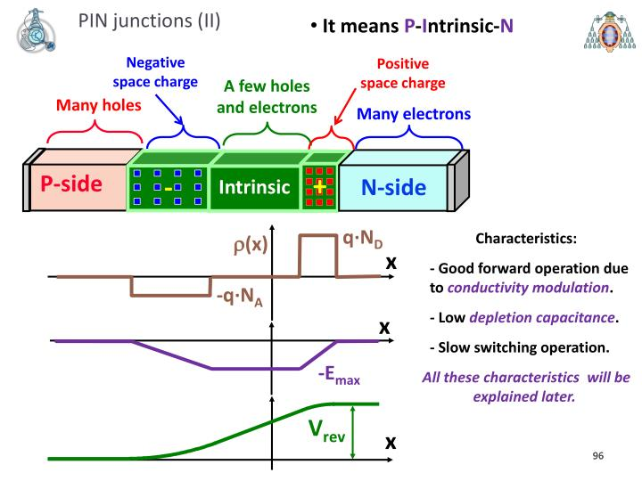 PIN junctions (II)