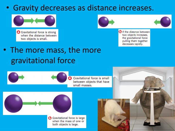 Gravity decreases as distance increases.