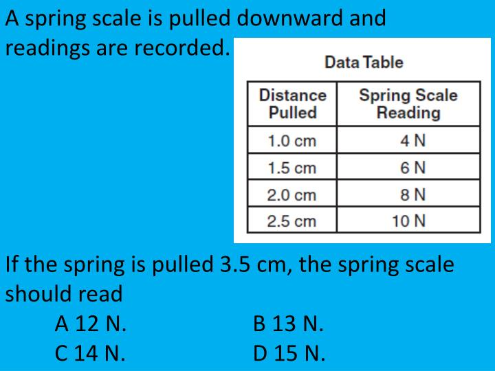 A spring scale is pulled downward and readings are recorded.