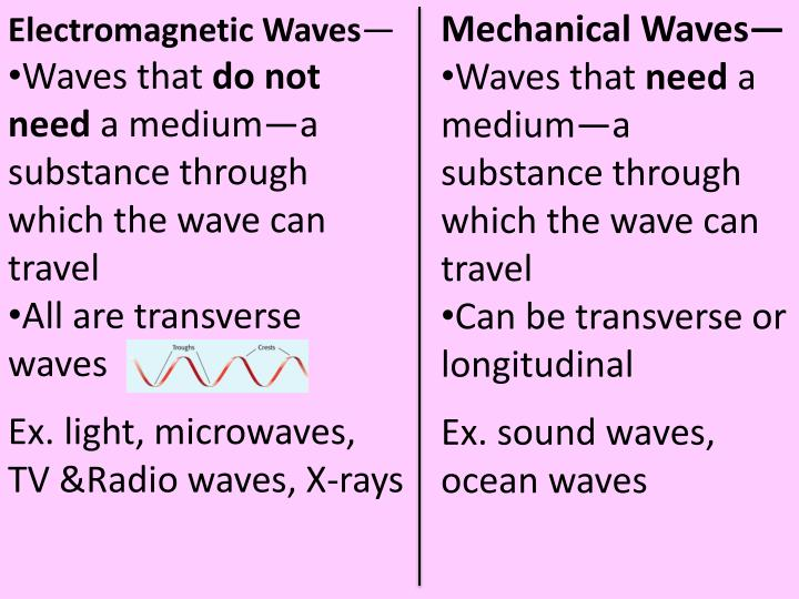 Mechanical Waves—