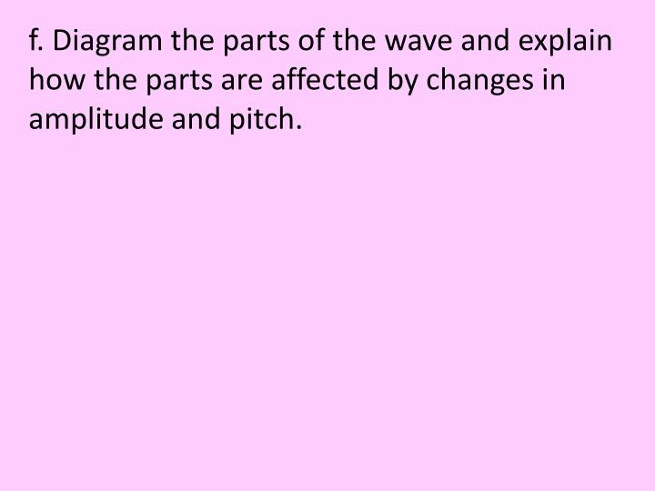 f. Diagram the parts of the wave and explain how the parts are affected by changes in amplitude and pitch.