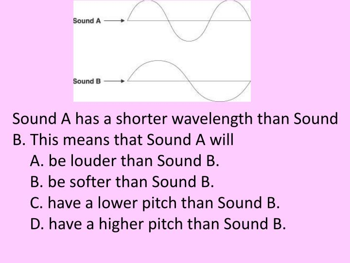 Sound A has a shorter wavelength than Sound B. This means that Sound A will