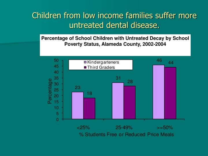 Children from low income families suffer more untreated dental disease.