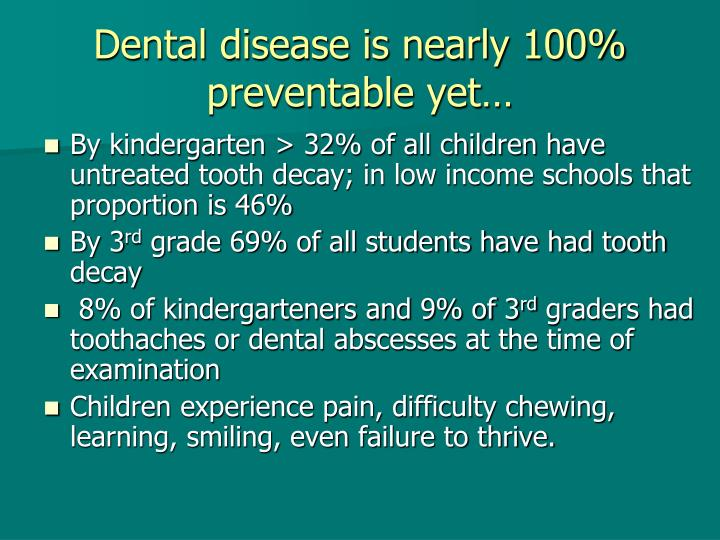 Dental disease is nearly 100% preventable yet…