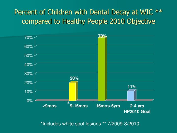 Percent of Children with Dental Decay at WIC ** compared to Healthy People 2010 Objective