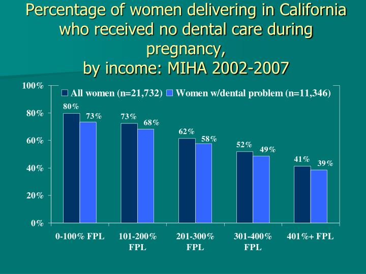 Percentage of women delivering in California who received no dental care during pregnancy,