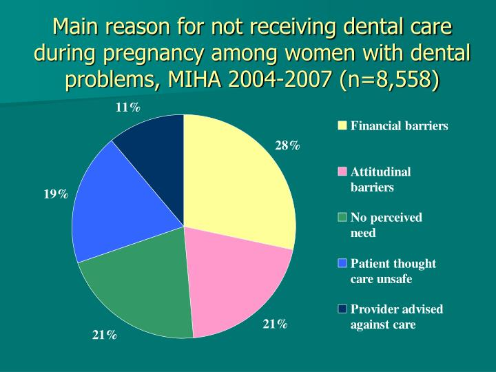 Main reason for not receiving dental care during pregnancy among women with dental problems, MIHA 2004-2007 (n=8,558)