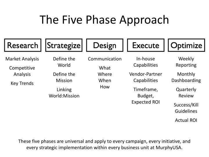 The Five Phase Approach