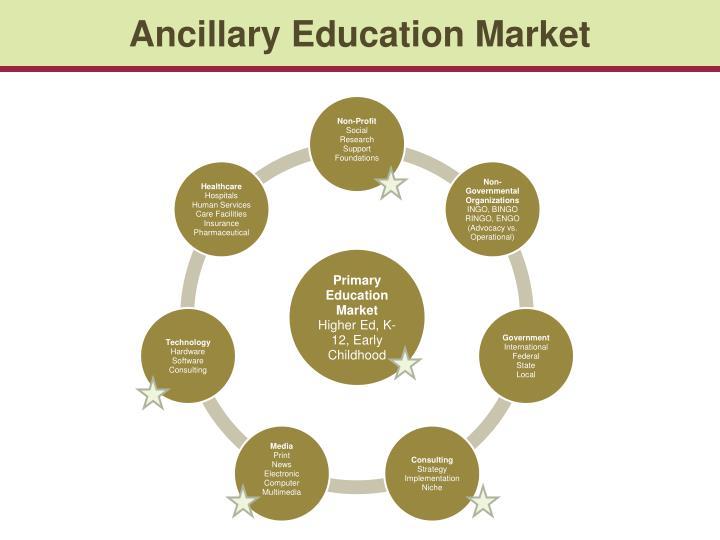 Ancillary Education Market