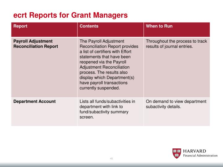 ecrt Reports for Grant Managers