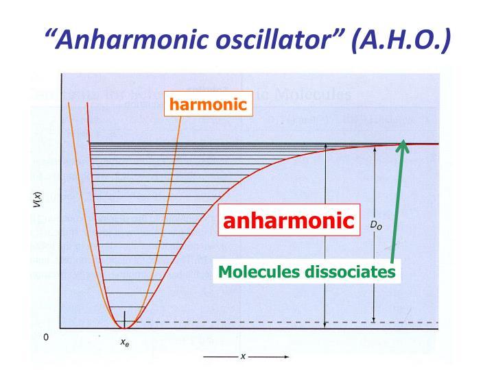 Molecules dissociates