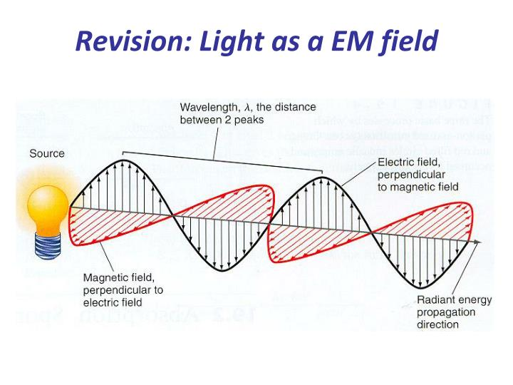 Revision light as a em field