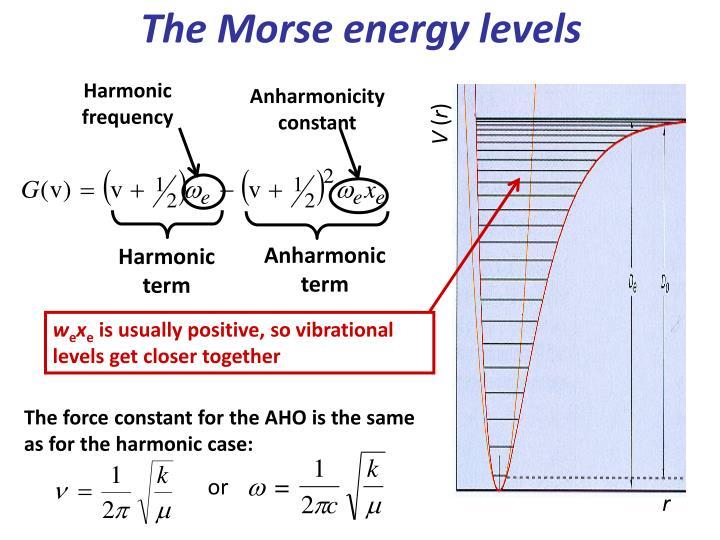 Harmonic frequency