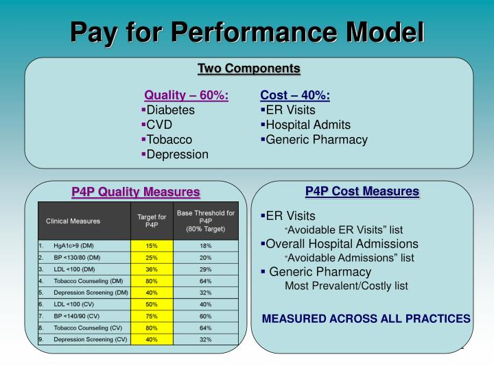Pay for Performance Model