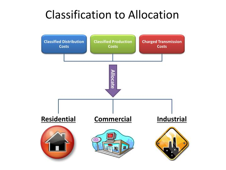 Classification to Allocation