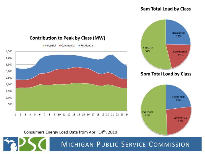 Consumers Energy Load Data from April 14