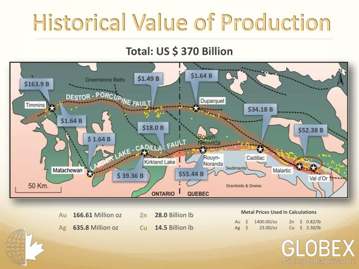 Historical Value of Production