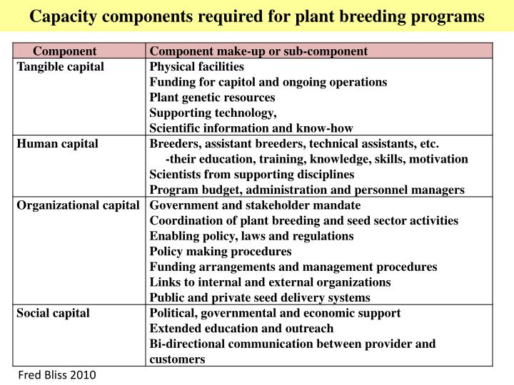 Capacity components required for plant breeding programs